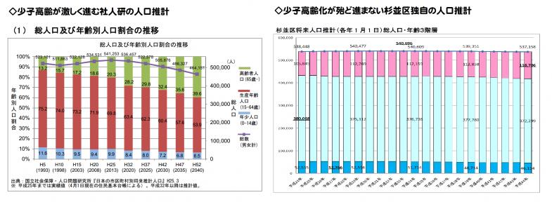 杉並区が使い分けをする2つの人口推計グラフ