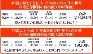 日本共産党_杉並区議会議員_富田たく_区政報告ニュース_116_税と保険料の負担