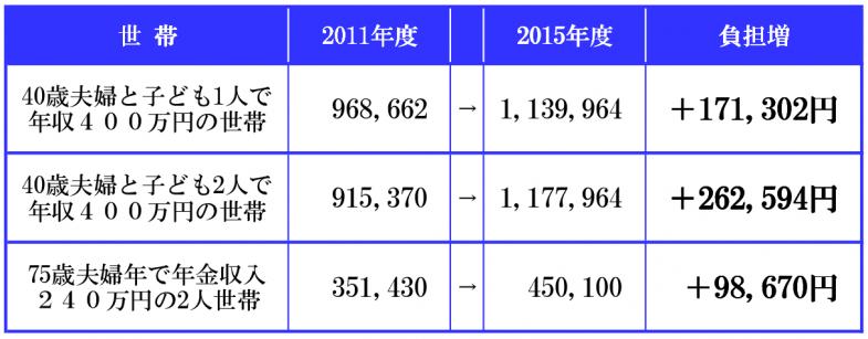 日本共産党_杉並区議会議員_富田たく_区政報告ニュース_117_税と保険料の5年間比較