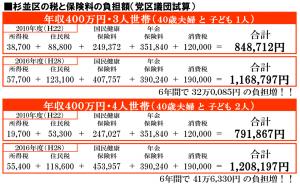 日本共産党_杉並区議会議員_富田たく_区政報告ニュース_133_表(代替テキスト)