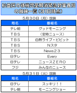 日本共産党_杉並区議会議員_富田たく_区政報告ニュース_136_table