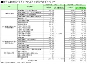 日本共産党_杉並区議会議員_富田たく_区政報告ニュース_140_グラフ