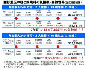 日本共産党_杉並区議会議員_富田たく_区政報告ニュース_145_表2