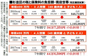 日本共産党_杉並区議会議員_富田たく_区政報告ニュース_145_表1