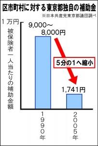 日本共産党_杉並区議会議員_富田たく_区政報告ニュース_148_グラフ1