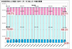 日本共産党_杉並区議会議員_富田たく_区政報告ニュース_154_杉並区人口推計(2014年時点)