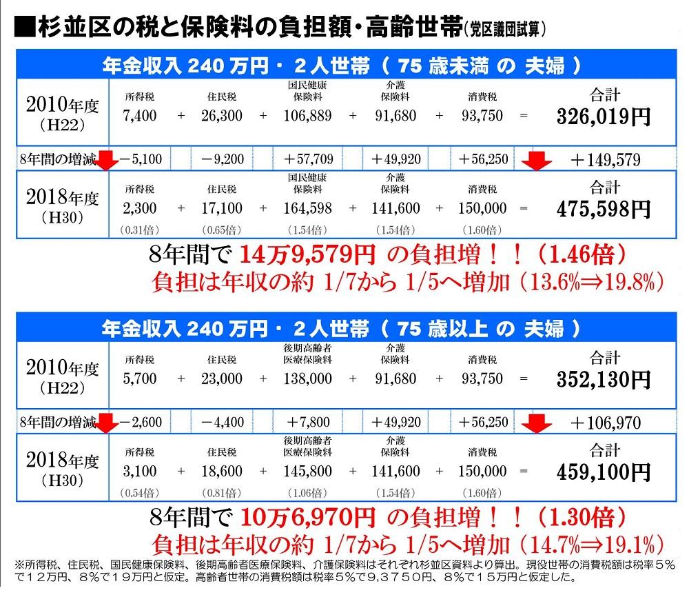 日本共産党_杉並区議会議員_富田たく_区政報告ニュース_155_image02