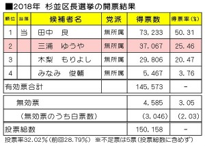 日本共産党_杉並区議会議員_富田たく_区政報告ニュース_156_image02