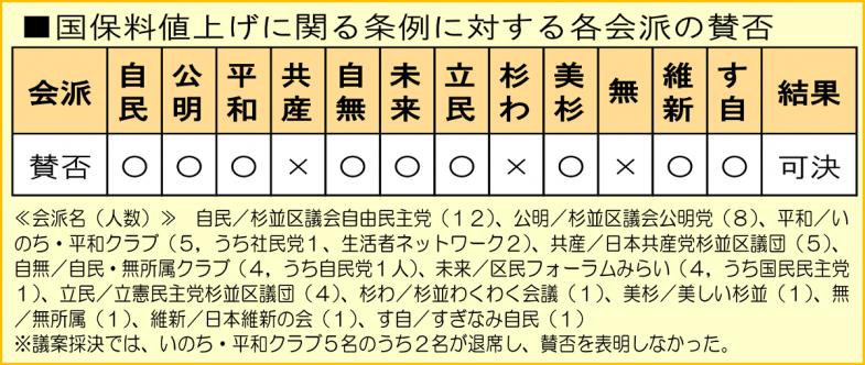 日本共産党_杉並区議会議員_富田たく_区政報告ニュース_173_img03