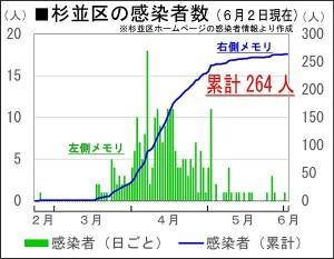 日本共産党_杉並区議会議員_富田たく_区政報告ニュース_197_img001(6月2日現在の杉並区の感染者数)
