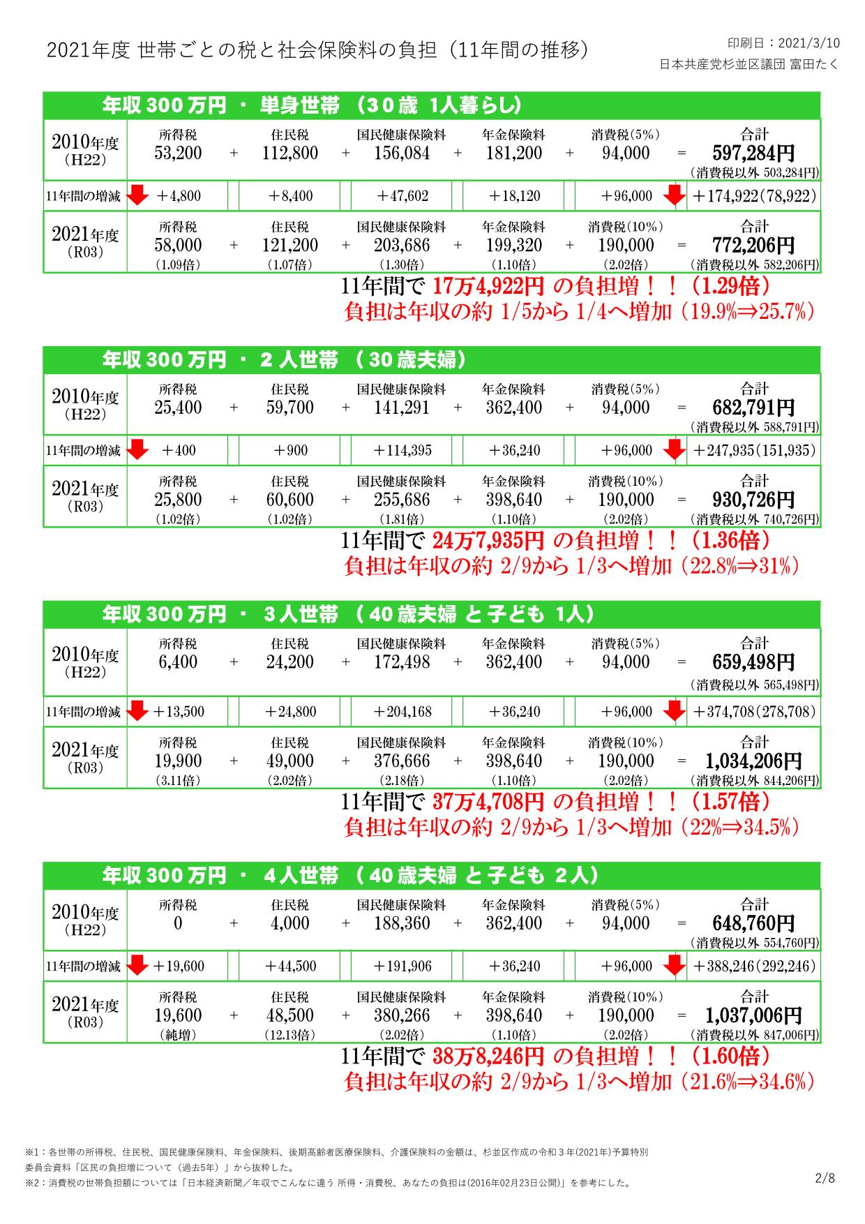 2021年度 杉並区の税と社会保険料の負担(日本共産党杉並区議団)_2