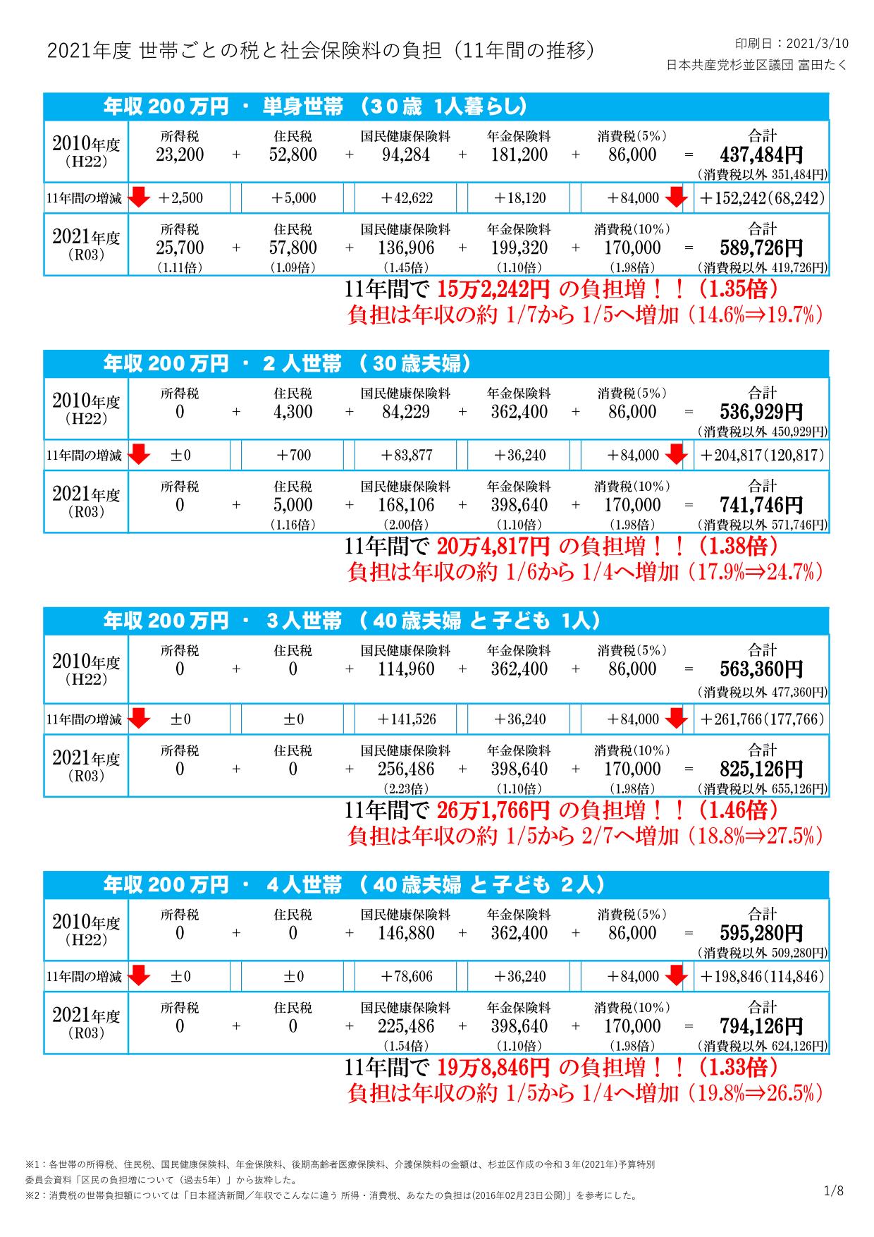 2021年度 杉並区の税と社会保険料の負担(日本共産党杉並区議団)_1