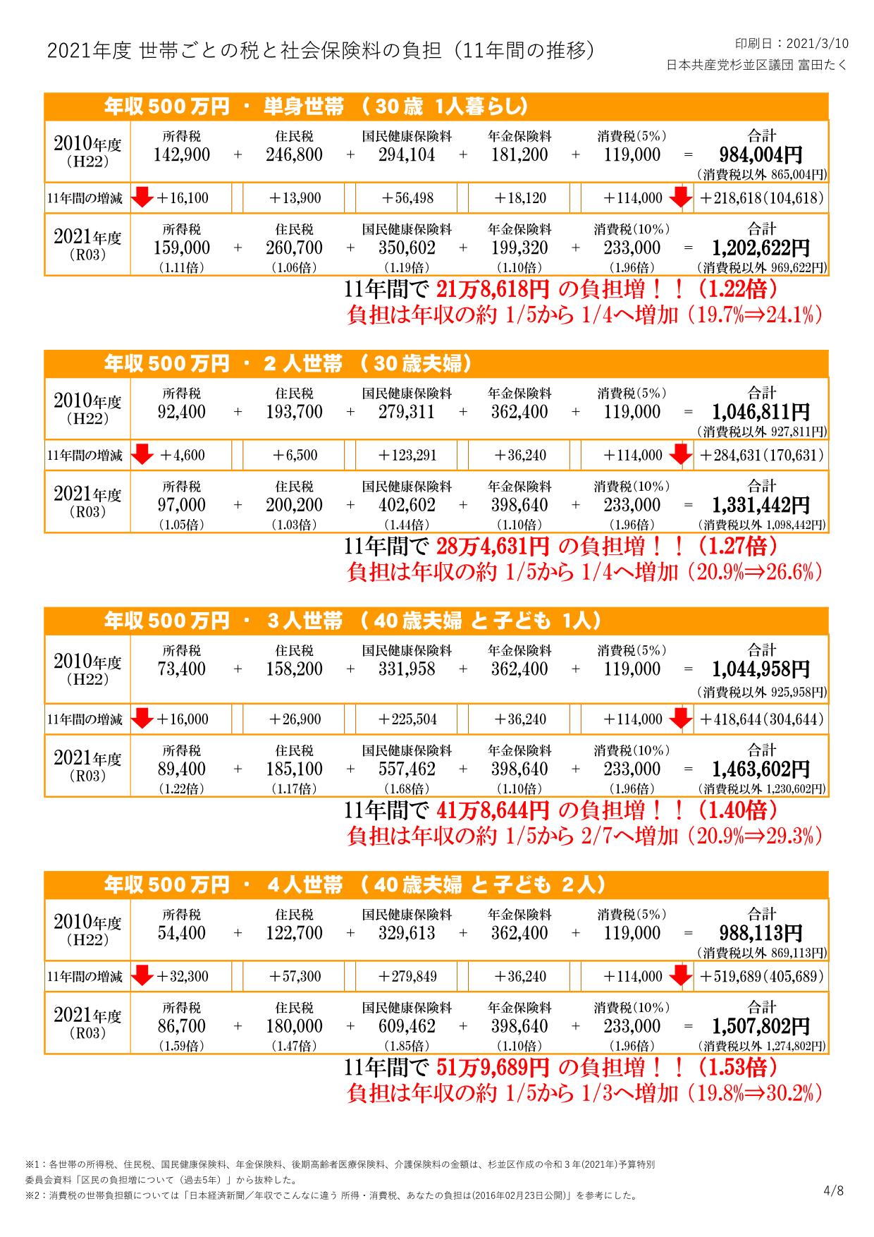 2021年度 杉並区の税と社会保険料の負担(日本共産党杉並区議団)_4