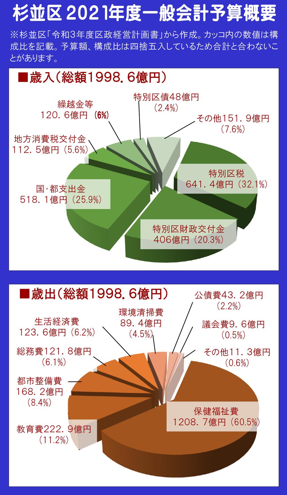日本共産党_杉並区議会議員_富田たく_区政報告ニュース_211_img002