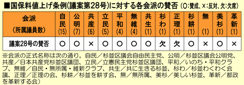 日本共産党_杉並区議会議員_富田たく_区政報告ニュース_214_img002