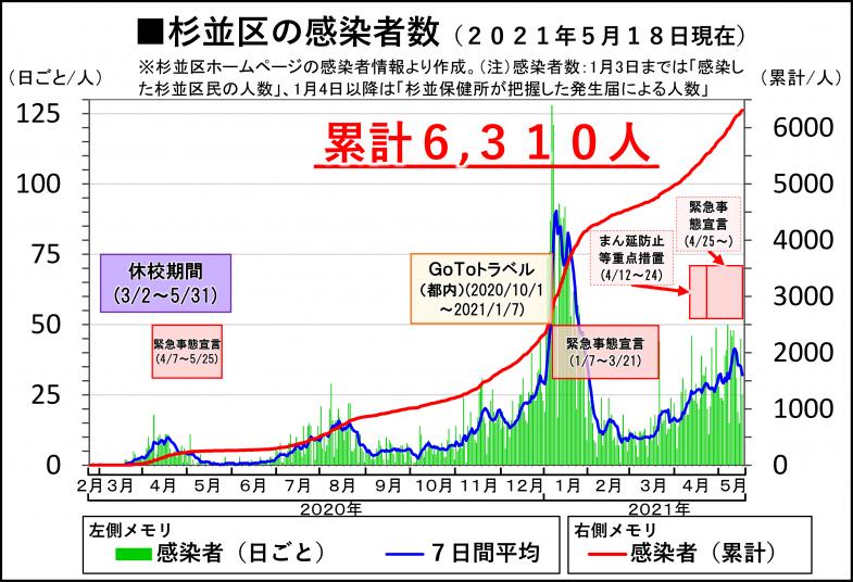 杉並区の新型コロナウイルス感染者数(2021年5月18日現在/累計感染者6310人)