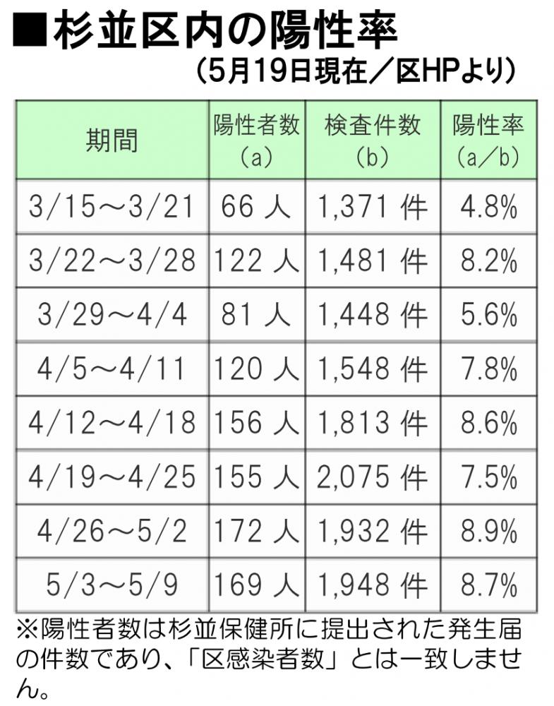 杉並区の新型コロナウイルス感染症の陽性率(2021年5月19日現在)