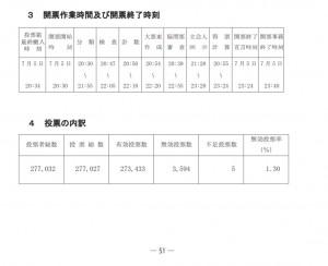 都知事選の選挙結果