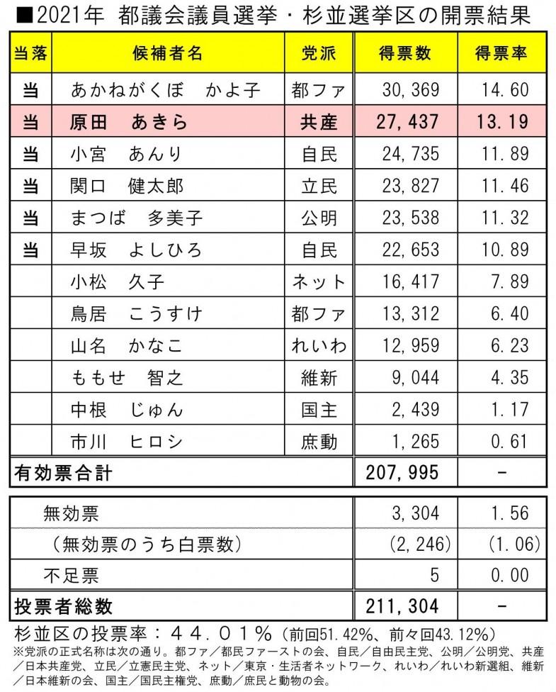日本共産党_杉並区議会議員_富田たく_区政報告ニュース_219_img001
