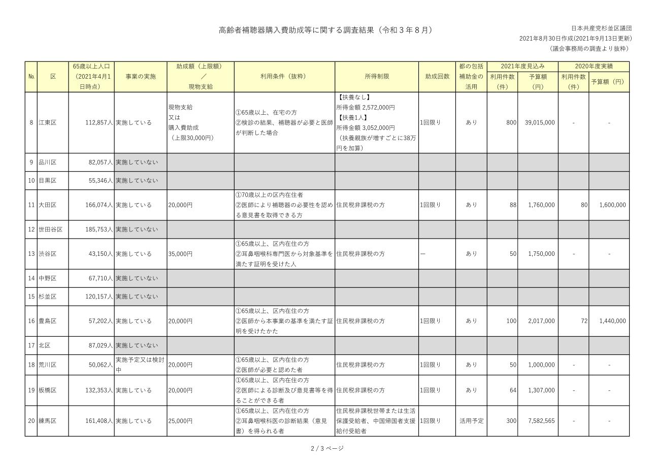 日本共産党_杉並区議会議員_富田たく_区政報告ニュース_225_img005_参考資料_23区の補聴器購入助成制度_2