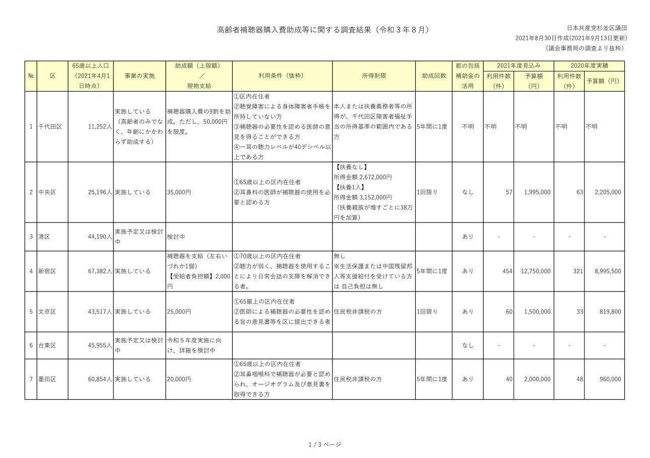 日本共産党_杉並区議会議員_富田たく_区政報告ニュース_225_img004_参考資料_23区の補聴器購入助成制度_1