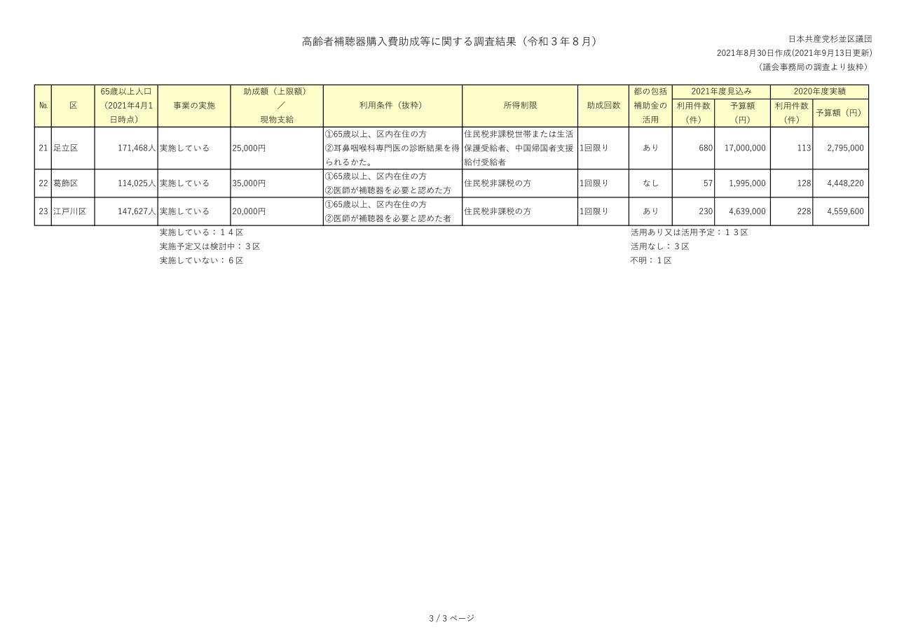 日本共産党_杉並区議会議員_富田たく_区政報告ニュース_225_img006_参考資料_23区の補聴器購入助成制度_3