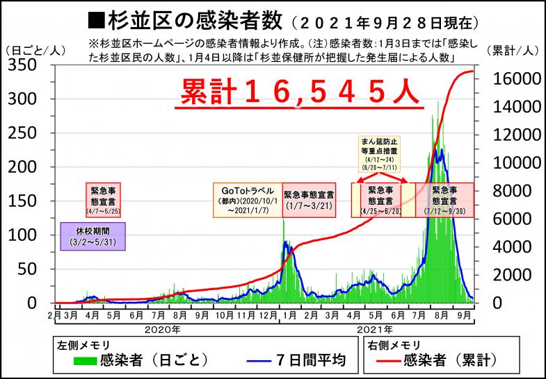 日本共産党_杉並区議会議員_富田たく_区政報告ニュース_226_img001_【コロナ】杉並区内感染者グラフ(9月28日現在)