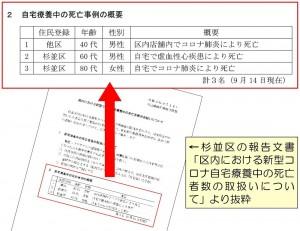日本共産党_杉並区議会議員_富田たく_区政報告ニュース_226_img003_区内における新型コロナ自宅療養中の死亡者数の取扱いについて